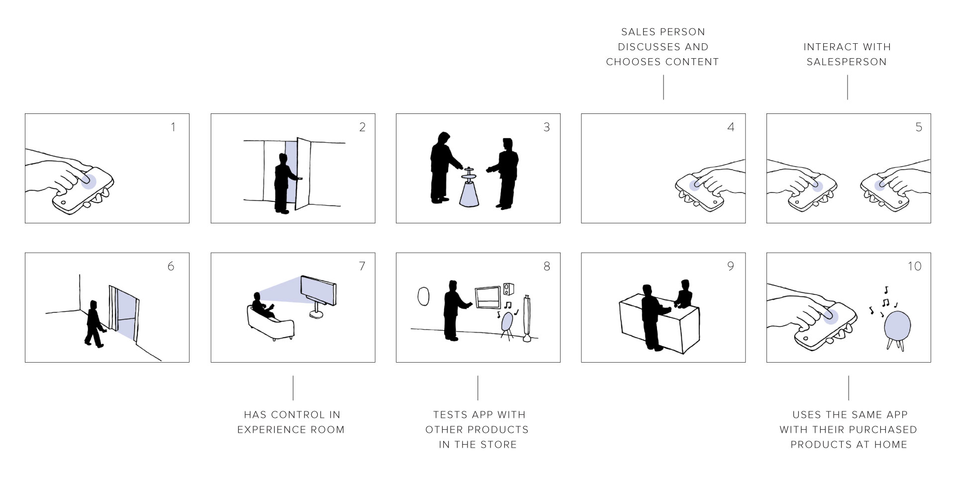 in-store storyboard of user experience